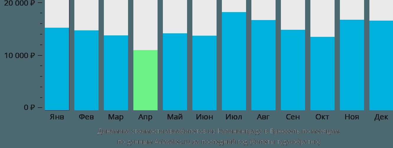 Динамика стоимости авиабилетов из Калининграда в Брюссель по месяцам