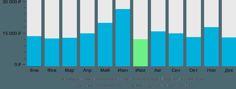 Динамика стоимости авиабилетов из Калининграда в Будапешт по месяцам