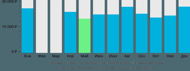 Динамика стоимости авиабилетов из Калининграда в Батуми по месяцам