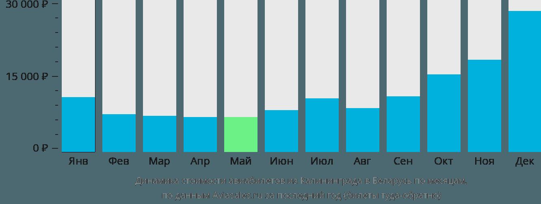 Динамика стоимости авиабилетов из Калининграда в Беларусь по месяцам