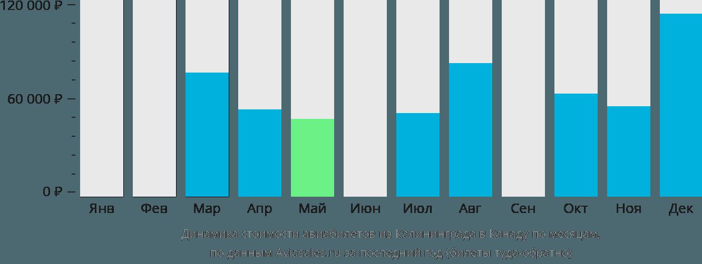 Динамика стоимости авиабилетов из Калининграда в Канаду по месяцам