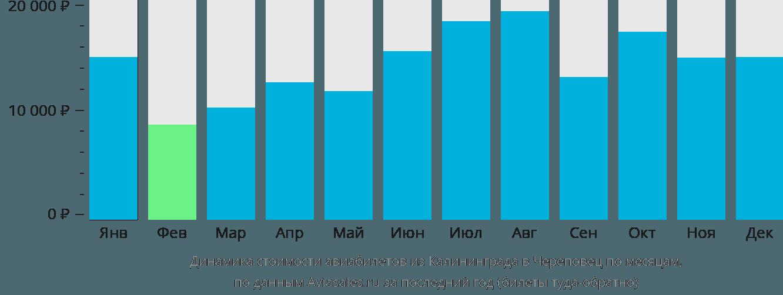 Динамика стоимости авиабилетов из Калининграда в Череповец по месяцам