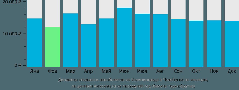 Динамика стоимости авиабилетов из Калининграда в Челябинск по месяцам