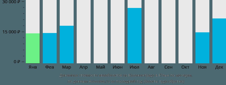 Динамика стоимости авиабилетов из Калининграда в Кёльн по месяцам