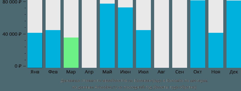 Динамика стоимости авиабилетов из Калининграда в Коломбо по месяцам