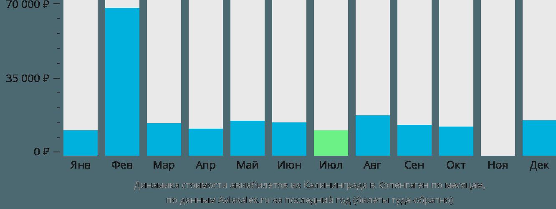Динамика стоимости авиабилетов из Калининграда в Копенгаген по месяцам
