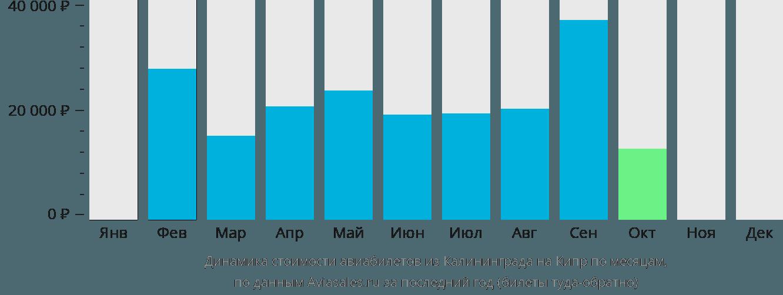 Динамика стоимости авиабилетов из Калининграда на Кипр по месяцам