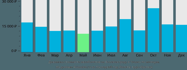 Динамика стоимости авиабилетов из Калининграда в Чехию по месяцам