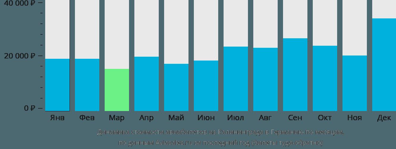 Динамика стоимости авиабилетов из Калининграда в Германию по месяцам