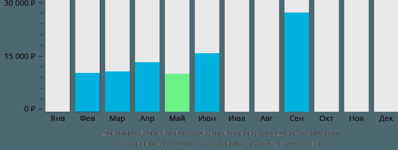 Динамика стоимости авиабилетов из Калининграда в Данию по месяцам