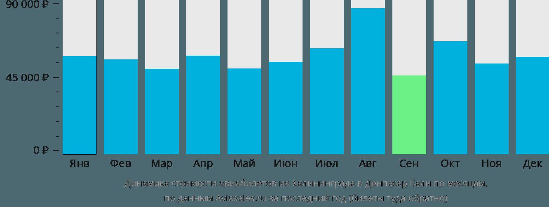 Динамика стоимости авиабилетов из Калининграда в Денпасар Бали по месяцам
