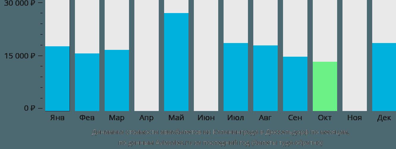 Динамика стоимости авиабилетов из Калининграда в Дюссельдорф по месяцам