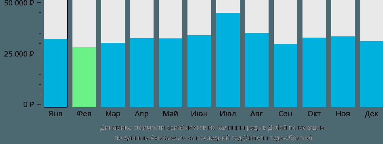 Динамика стоимости авиабилетов из Калининграда в Дубай по месяцам