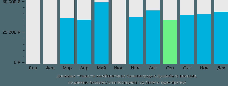 Динамика стоимости авиабилетов из Калининграда в Душанбе по месяцам