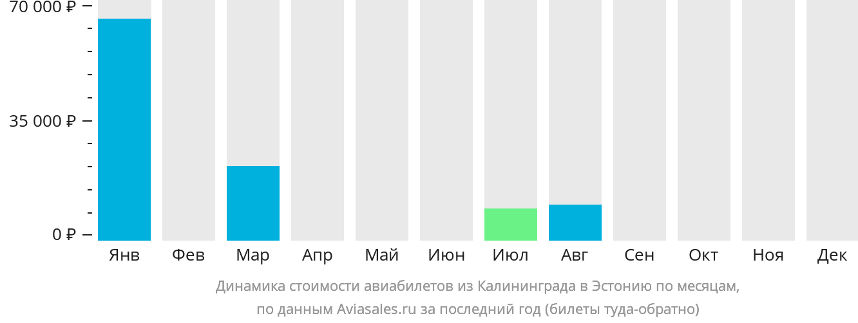 Динамика стоимости авиабилетов из Калининграда в Эстонию по месяцам