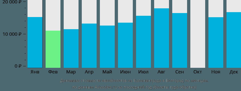 Динамика стоимости авиабилетов из Калининграда в Белгород по месяцам