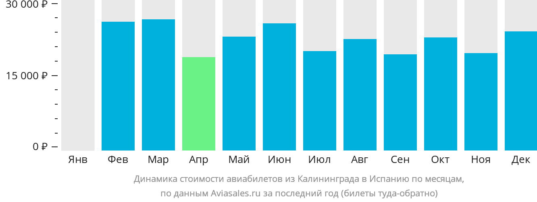 Динамика стоимости авиабилетов из Калининграда в Испанию по месяцам