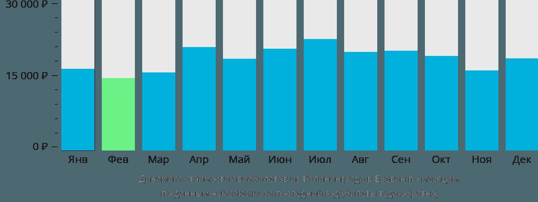 Динамика стоимости авиабилетов из Калининграда в Ереван по месяцам