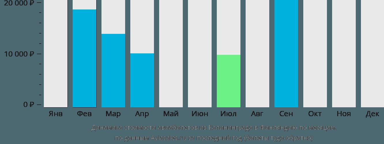 Динамика стоимости авиабилетов из Калининграда в Финляндию по месяцам