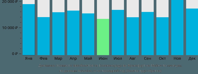Динамика стоимости авиабилетов из Калининграда во Франкфурт-на-Майне по месяцам