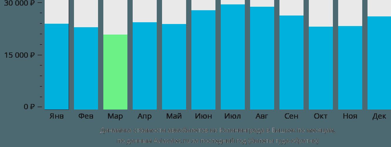 Динамика стоимости авиабилетов из Калининграда в Бишкек по месяцам