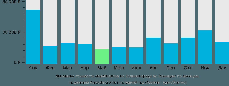Динамика стоимости авиабилетов из Калининграда во Францию по месяцам