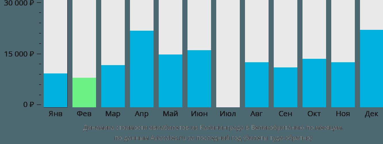 Динамика стоимости авиабилетов из Калининграда в Великобританию по месяцам