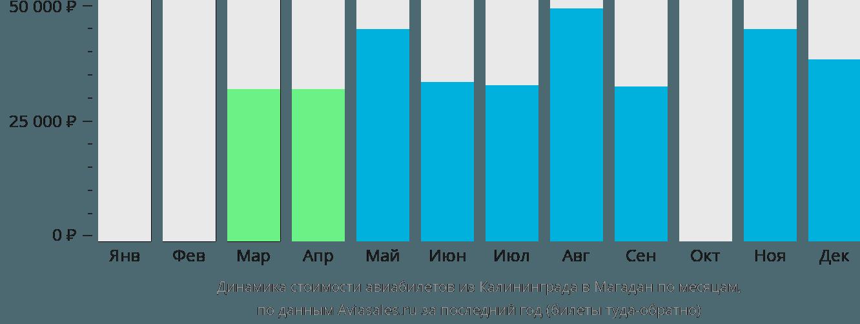 Динамика стоимости авиабилетов из Калининграда в Магадан по месяцам