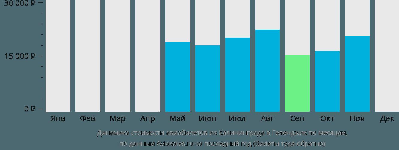 Динамика стоимости авиабилетов из Калининграда в Геленджик по месяцам