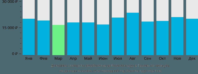 Динамика стоимости авиабилетов из Калининграда в Грузию по месяцам