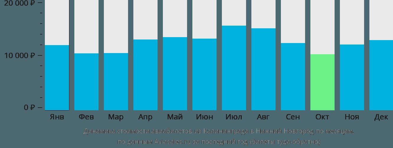 Динамика стоимости авиабилетов из Калининграда в Нижний Новгород по месяцам