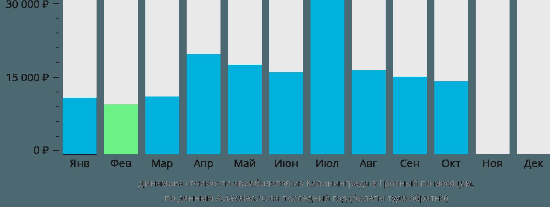 Динамика стоимости авиабилетов из Калининграда в Грозный по месяцам