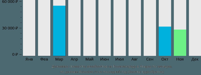 Динамика стоимости авиабилетов из Калининграда в Атырау по месяцам