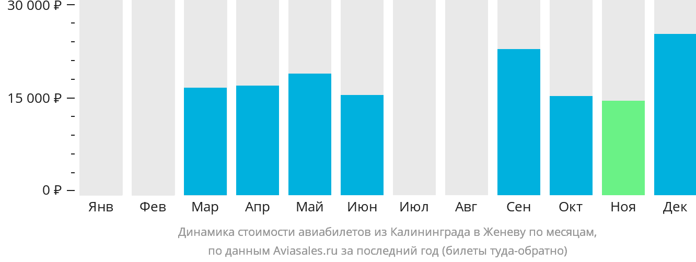 Динамика стоимости авиабилетов из Калининграда в Женеву по месяцам