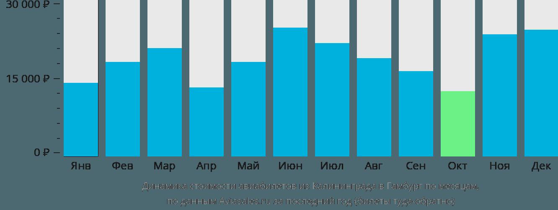 Динамика стоимости авиабилетов из Калининграда в Гамбург по месяцам