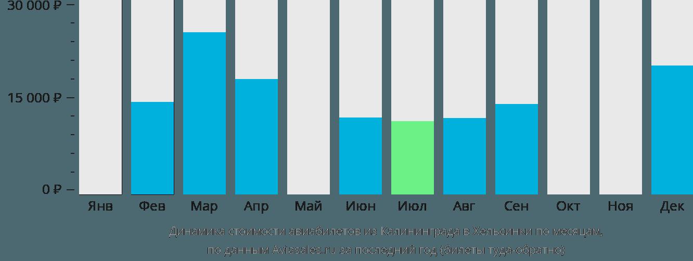 Динамика стоимости авиабилетов из Калининграда в Хельсинки по месяцам