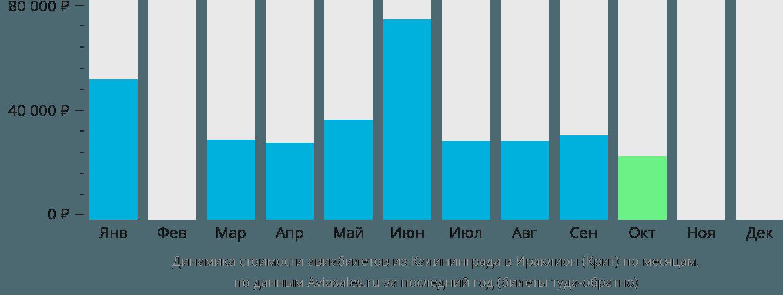 Динамика стоимости авиабилетов из Калининграда в Ираклион по месяцам