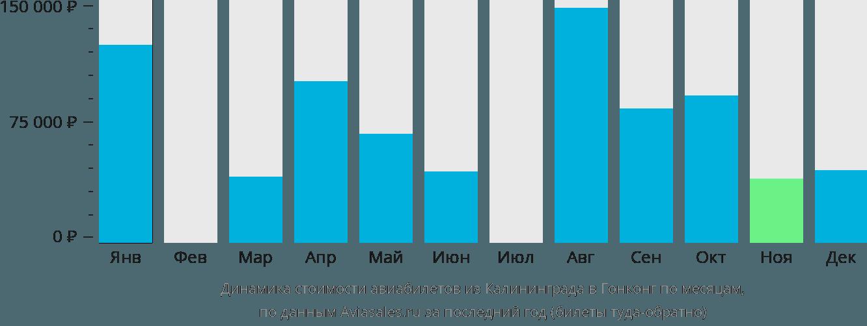 Динамика стоимости авиабилетов из Калининграда в Гонконг по месяцам