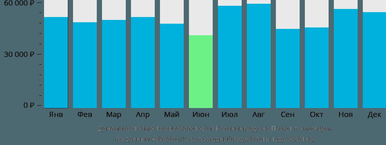 Динамика стоимости авиабилетов из Калининграда на Пхукет по месяцам