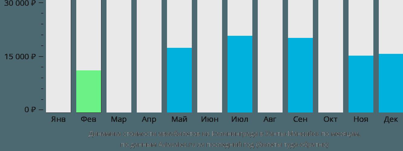 Динамика стоимости авиабилетов из Калининграда в Ханты-Мансийск по месяцам