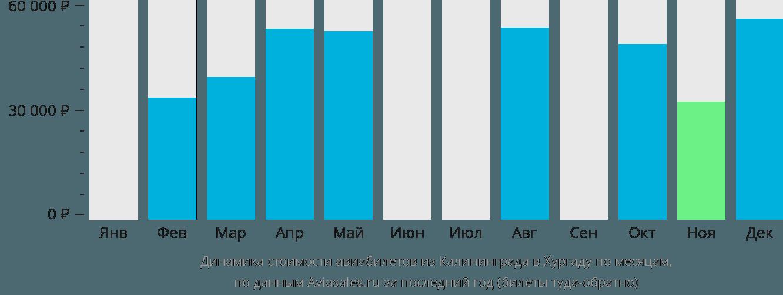 Динамика стоимости авиабилетов из Калининграда в Хургаду по месяцам