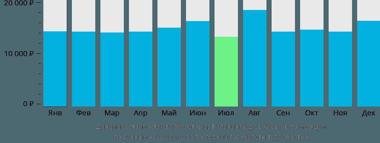 Динамика стоимости авиабилетов из Калининграда в Харьков по месяцам