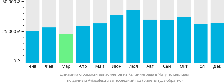 Динамика стоимости авиабилетов из Калининграда в Читу по месяцам