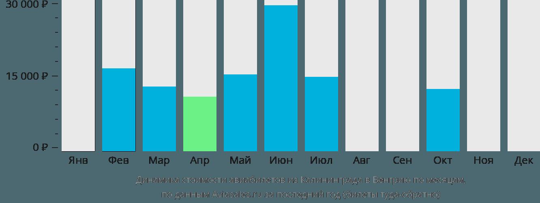 Динамика стоимости авиабилетов из Калининграда в Венгрию по месяцам