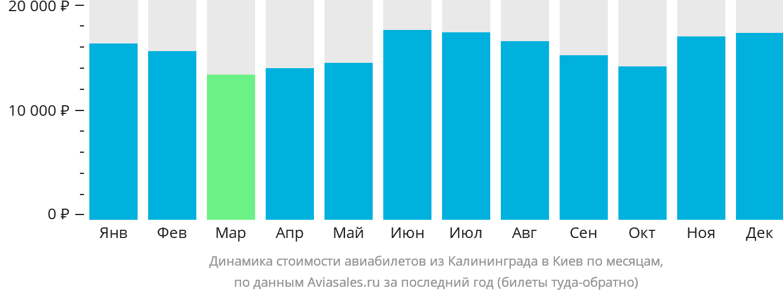Динамика стоимости авиабилетов из Калининграда в Киев по месяцам