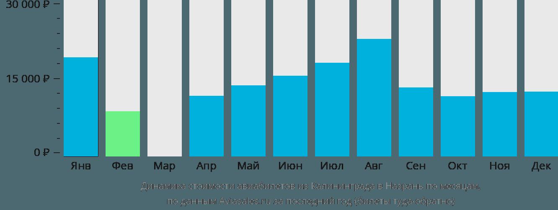 Динамика стоимости авиабилетов из Калининграда в Назрань по месяцам