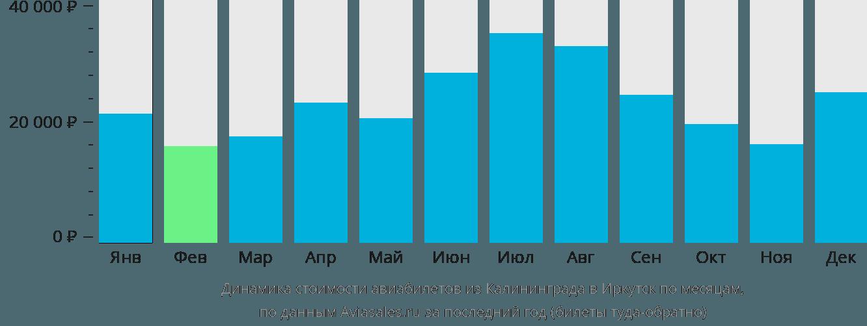 Динамика стоимости авиабилетов из Калининграда в Иркутск по месяцам