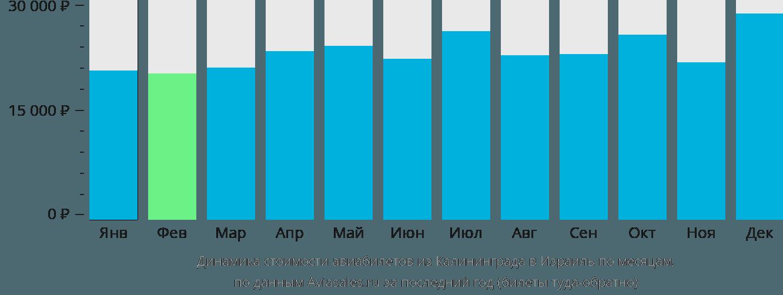 Динамика стоимости авиабилетов из Калининграда в Израиль по месяцам