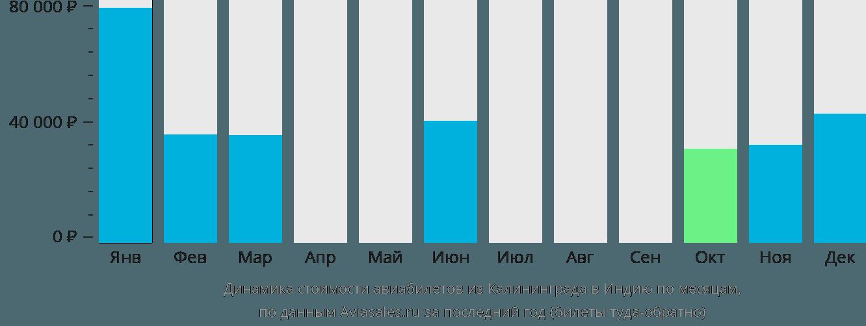 Динамика стоимости авиабилетов из Калининграда в Индию по месяцам