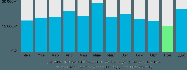 Динамика стоимости авиабилетов из Калининграда в Стамбул по месяцам